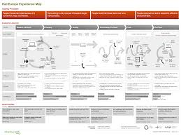 How To Map A Drive The Anatomy Of An Experience Map Adaptive Path