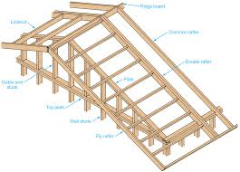 gable end lean to addition the garage journal board