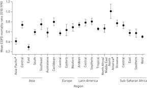 global and regional trends in copd mortality 1990 u20132010 european