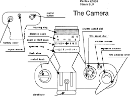 film camera light meter oct operating your 35mm camera photography study the final exam