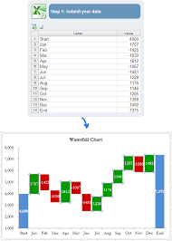 create a waterfall chart and receive it as an excel file by email