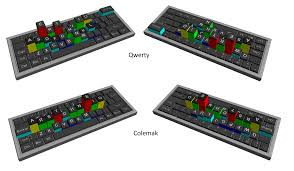 keyboard layout letter frequency 4 years with colemak erik ramsgaard wognsen