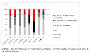 adecco si e social il social recruiting in italia leggi la ricerca pubblicata da