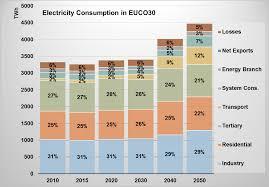 the eu energy system towards 2050 the case of scenarios using the