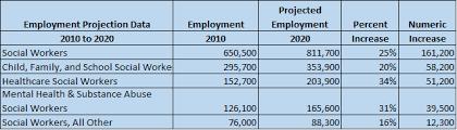 bureau social macmurray social work social work projected employment and