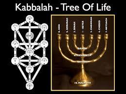 menorah tree of 161 best קבלה images on tree of sacred geometry