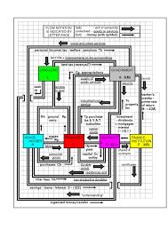 macroeconomic model wikipedia