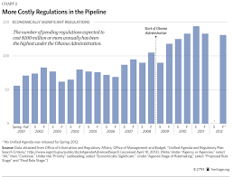 jobs under obama administration red tape rising regulation in obama s first term the heritage