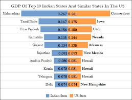 us department of commerce bureau of economic analysis us power california has 3 of india s population 125 of its