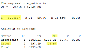 Linear Regression Table 1 4 What Is The Common Error Variance Stat 501
