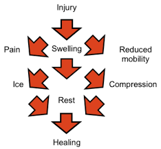 cufc injury treatment guide chestermere united fc