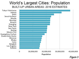 largest cities in the world 2016 newgeography