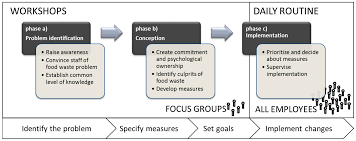 sustainability free full text a participatory approach to