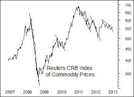 commodities research bureau gulf coast commentary may 2013