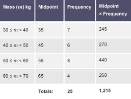 bbc bitesize ks3 maths mean median mode and range revision 7