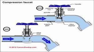 Replacing Outside Water Faucet 100 Replacing Outdoor Faucet Cartridge Moen Faucet