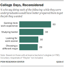 Top College Home Work Samples Good Topics For Education Research by Education The Rising Cost Of Not Going To College Pew Research