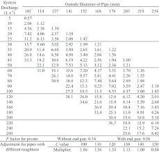 pipe friction loss table 10 friction loss m 100 m in galvanized steel pipe for center pivot