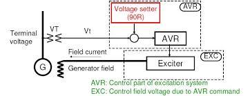 avr automatic voltage regulator dunia listrik