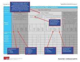 Curriculum Mapping Align Eg To Curriculum Educational Goals