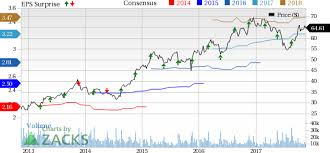 ross stores rost stock climbs on q3 earnings revenue beats