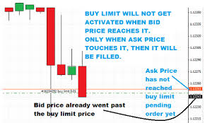 buy and bid why is my forex trade executed without price touching it