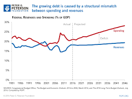Fiscal Year 2014 National Debt Debt Vs Deficits What S The Difference