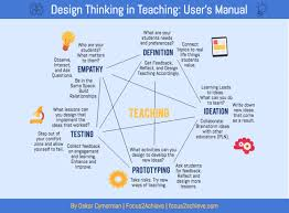 Out Of Comfort Zone Activities The User U0027s Manual To Design Thinking Your Teaching Edwords Blog