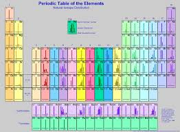 Periodic Table Ti Use A Periodic Table Of Isotopes Such As Those In Chegg Com