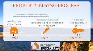 Haus Kaufen Wie Immobilienkauf In Lagos U0026 2017 Leitfaden Für Prozess