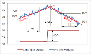 level controller tuning control notes