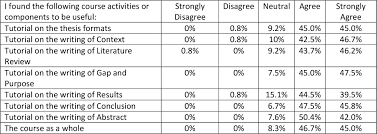 example of methodology in thesis thesis writing course students perceptions and attitudes toward v4n3tab4 deng