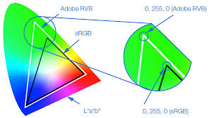to choose your color workspace srgb adobe rgb or prophoto