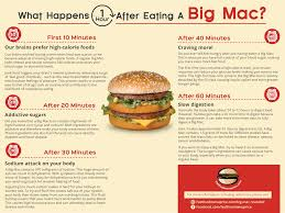 what happens one hour after eating a big mac fast food menu price