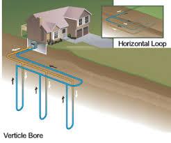 ground source heat pump installation home improvement