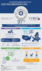 2012 governance of enterprise it geit survey