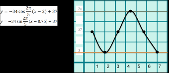 application problems graphing sine and cosine functions