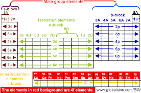 Online Periodic Table by 4f Elements In Periodic Table Structure Of The Periodic Table