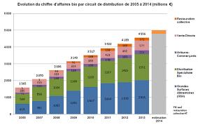 Consommation De Produits Bio Dans Themavision Fr Chiffres Clefs 2014 De La Consommation De Produits