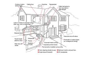 electrical u0026 plumbing signup bge home