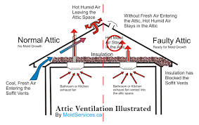 how to calculate for proper attic u0026 roof ventilation chase