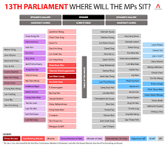 the singapore parliament facts and figures channel newsasia