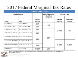 tax rate table 2017 tax brackets 2017 photos jen hill photo