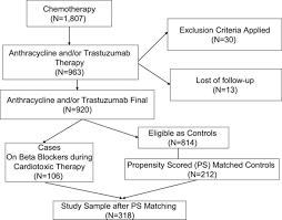 cardioprotective effect of β adrenoceptor blockade in patients