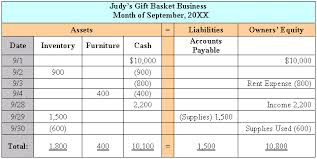 the balance sheet debits and credits and double entry accounting