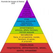 Counselling E Professione Infermieristica Pdf La Piramide Dei Bisogni Di Maslow Nelle Professioni Sanitarie