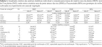 Challenge O Que ã Inheritance Of Traits Associated With Phosphorus Utilization