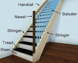What Is A Banister On Stairs Add And Customize Stairs Web U2013 Roomsketcher Help Center