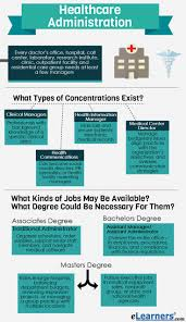 Resume Templates For Administration Job by Best 20 Healthcare Administration Ideas On Pinterest Public