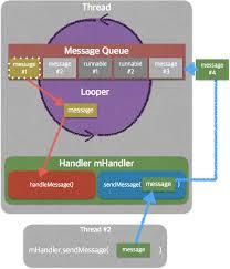 android looper 안드로이드 백그라운드 잘 다루기 thread looper handler